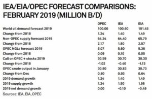 crude-oil-price-tied-to-non-opec-supply-concerns-lower-demand