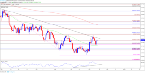 audusd-to-stage-larger-recovery-on-upbeat-australia-employment-report