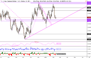nzdusd-support-may-be-tested-on-rbnz-nikkei-225-eyes-trend-line