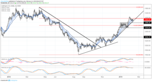 us-dollar-breakout-runs-into-first-resistance-gold-uptrend-intact
