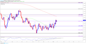 slowing-us.-consumer-price-index-cpi-to-fuel-eurusd-breakout