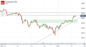 asx-200-technical-analysis-index-needs-to-pause-watch-where