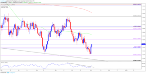 upbeat-us.-non-farm-payrolls-nfp-report-to-curb-eurusd-rebound