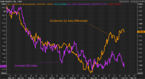 key-charts-to-watch-default-buying-in-usd