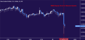 new-zealand-greenback-sinks-as-rbnz-deputy-governor-hints-at-fee-minimize
