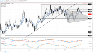 us-greenback-worth-erosion-but-to-return-into-triangle-key-brexit-date-set